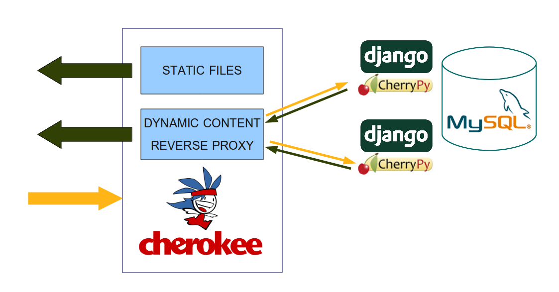 Deployment of django project using cherrypy and cherokee wrong architecture ccuart Image collections