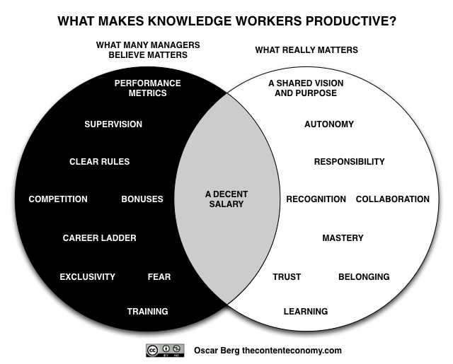 knowledge_workers_productive