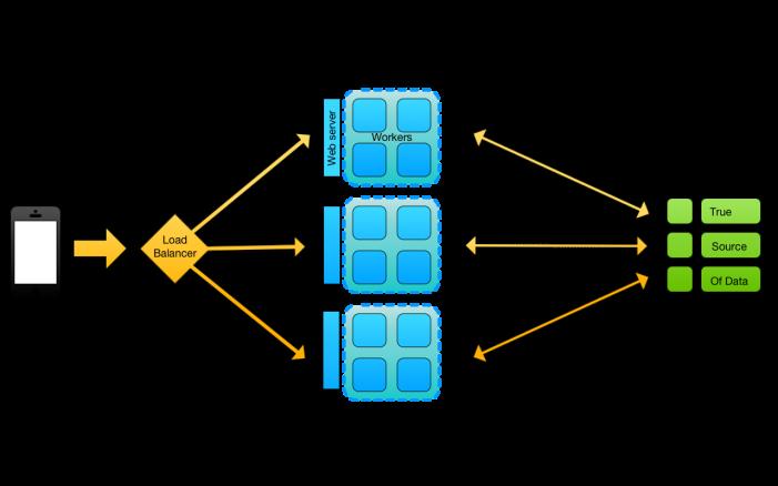 full_distributed_app