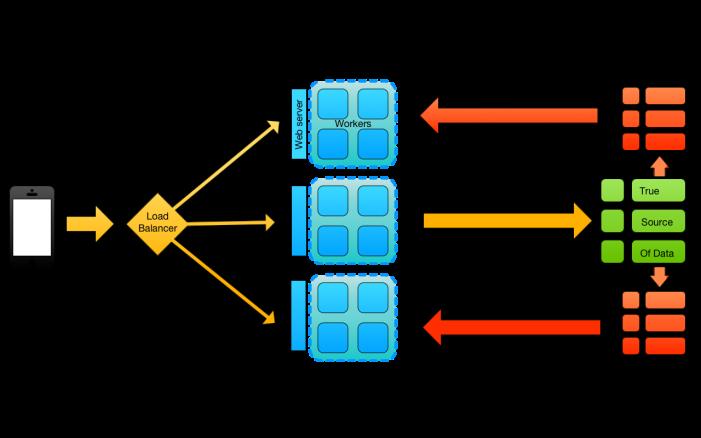 full_distributed_app_replication