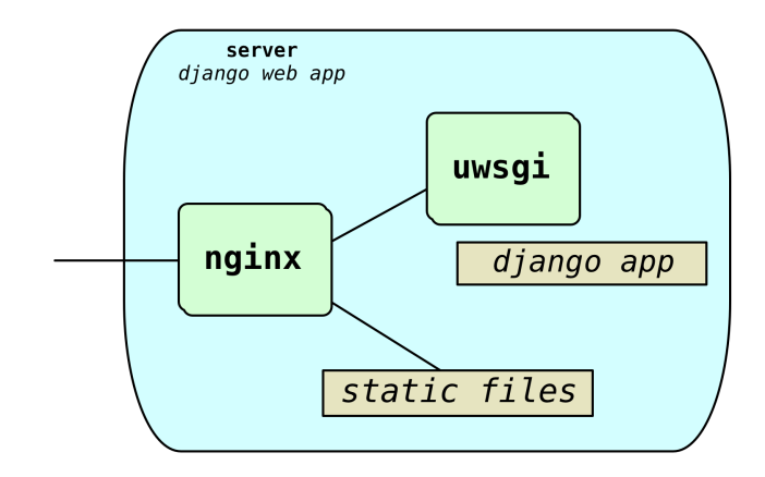 django-docker-server.png